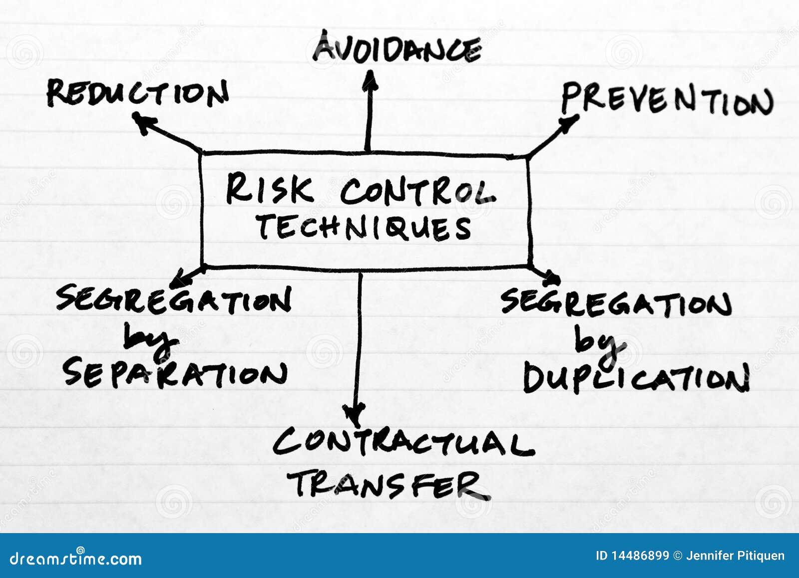 risk control stock image  image of techniques  diagram