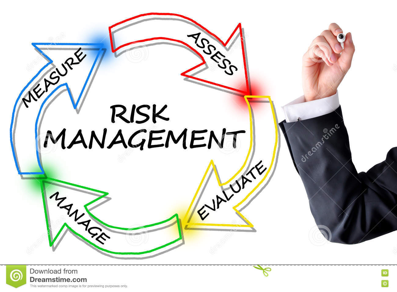 risk management diagram to prevent or reduce accidents
