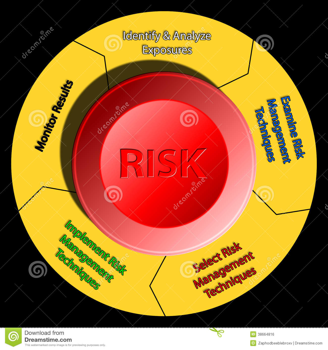 Risk Management Emergency Stop Diagram Royalty Free Stock Image