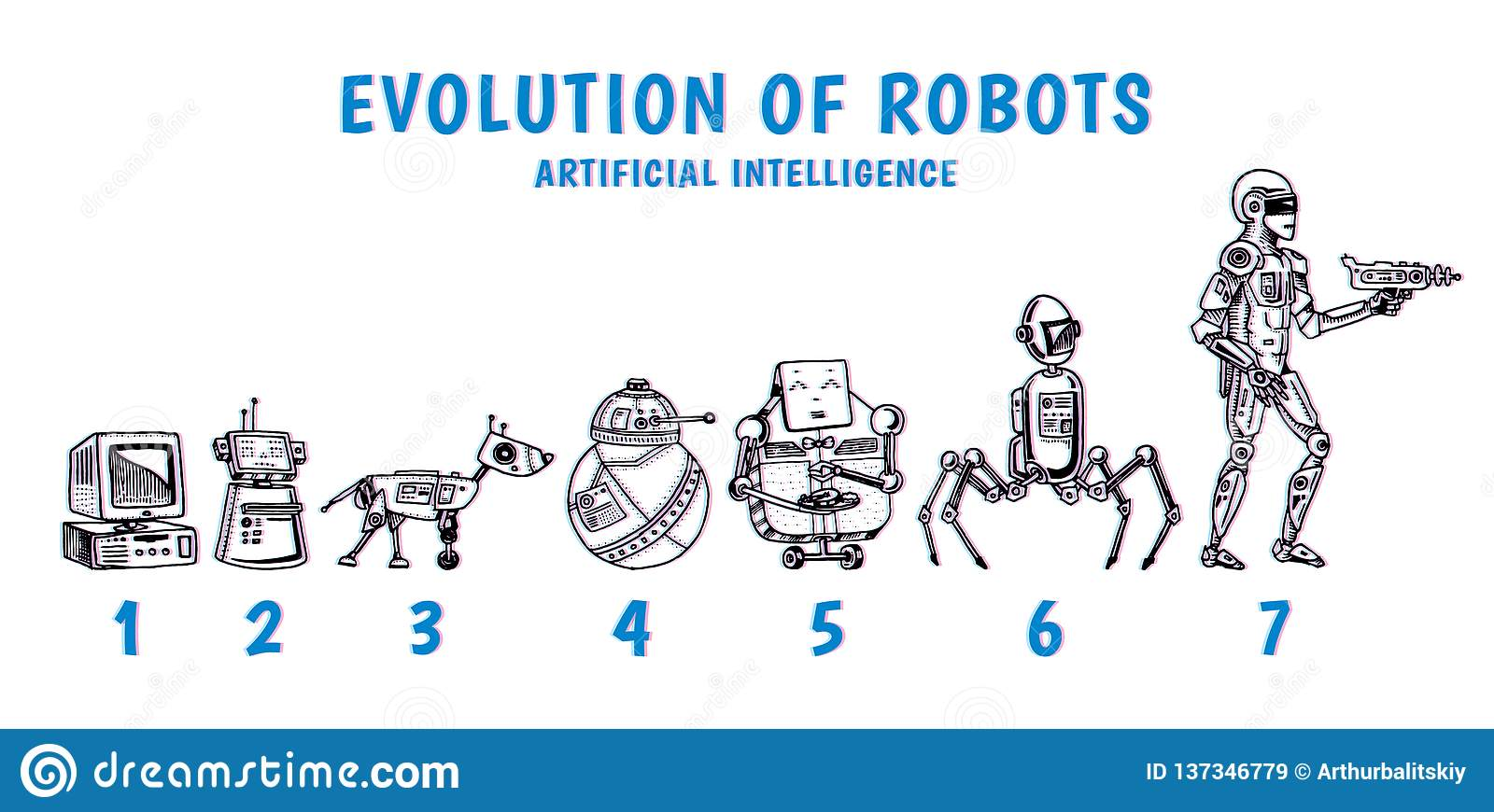 Robots and technology evolution. Stages Development of androids. Artificial intelligence concept. Hand drawn Future