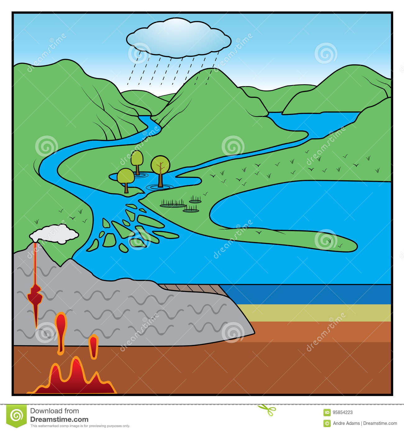 H2o cycle purifying water with chlorine diagram wiring diagrams soil erosion stock illustrations 159 soil erosion stock rock cycle chart cartoon vector illustration 95854223 soil pooptronica