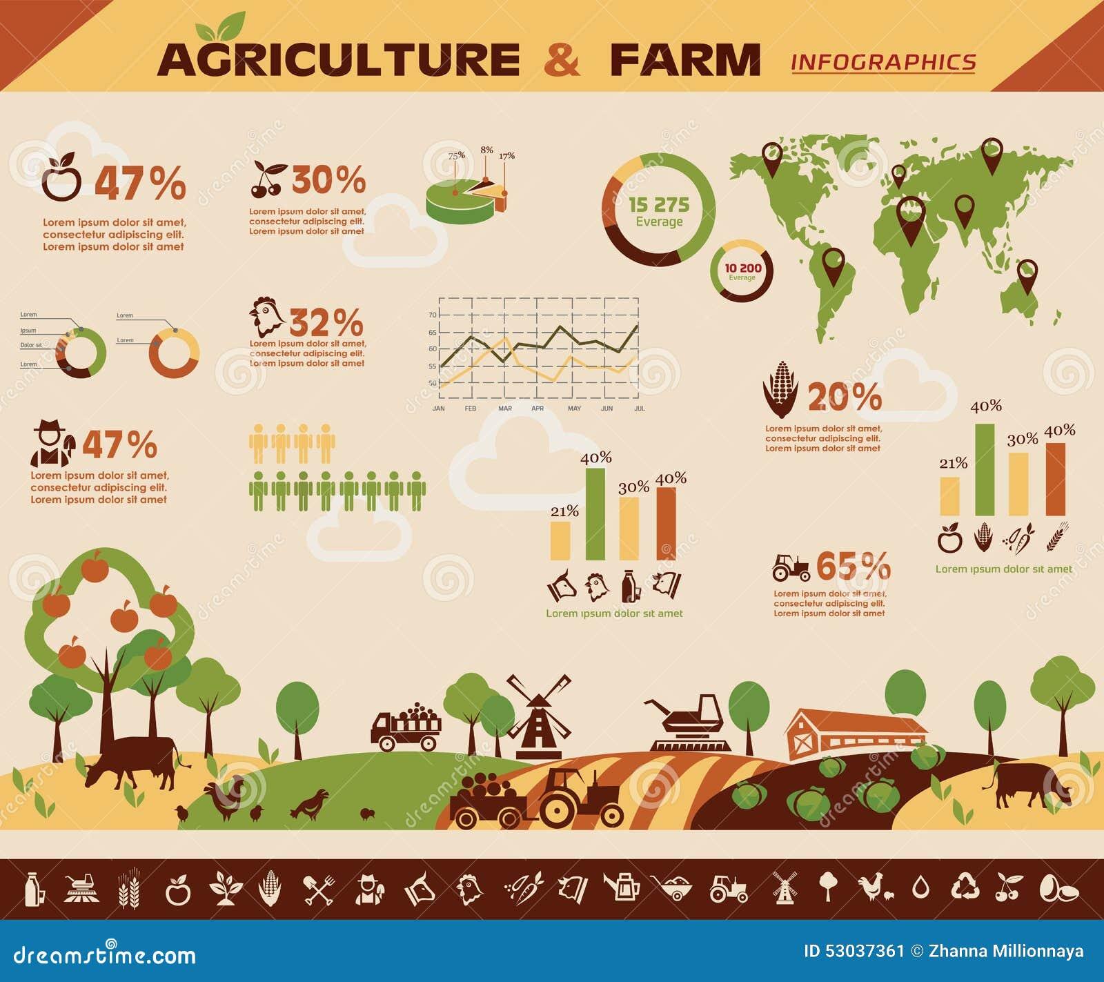 Rolnictwo i uprawiać ziemię infographics
