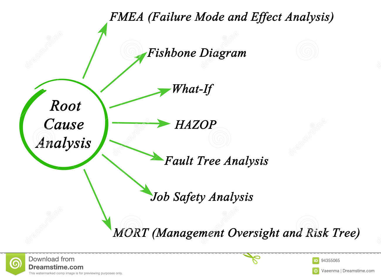 root cause failure analysis template - root cause analysis stock photos download 63 images