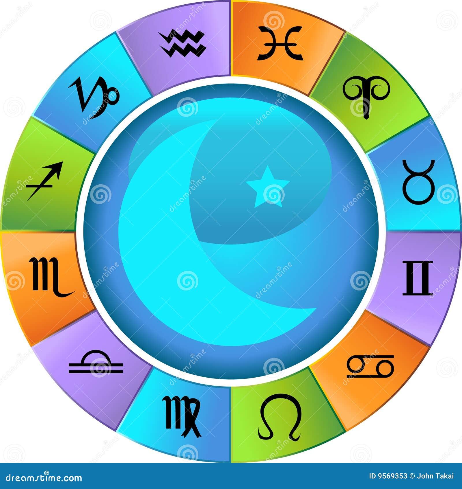 Rotella di Horoscope dello zodiaco