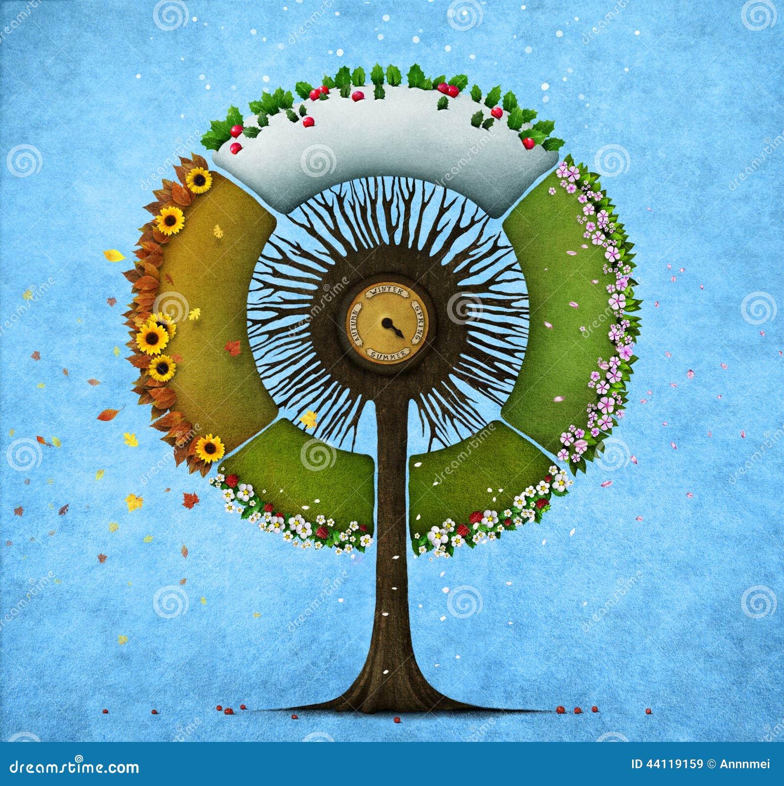 Round drzewo cztery sezonu