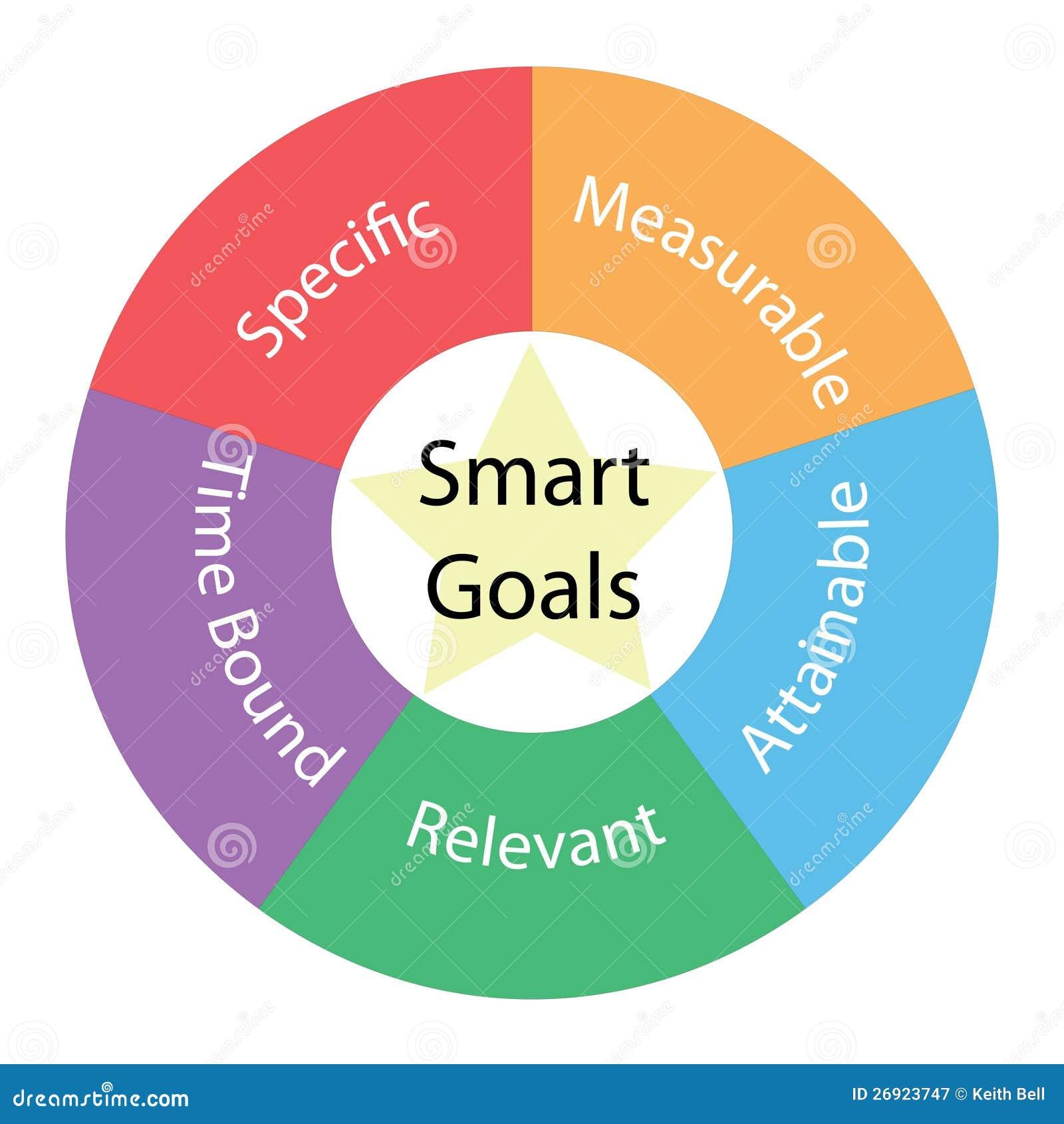 Runt begrepp för smarta mål med färger och stjärnan