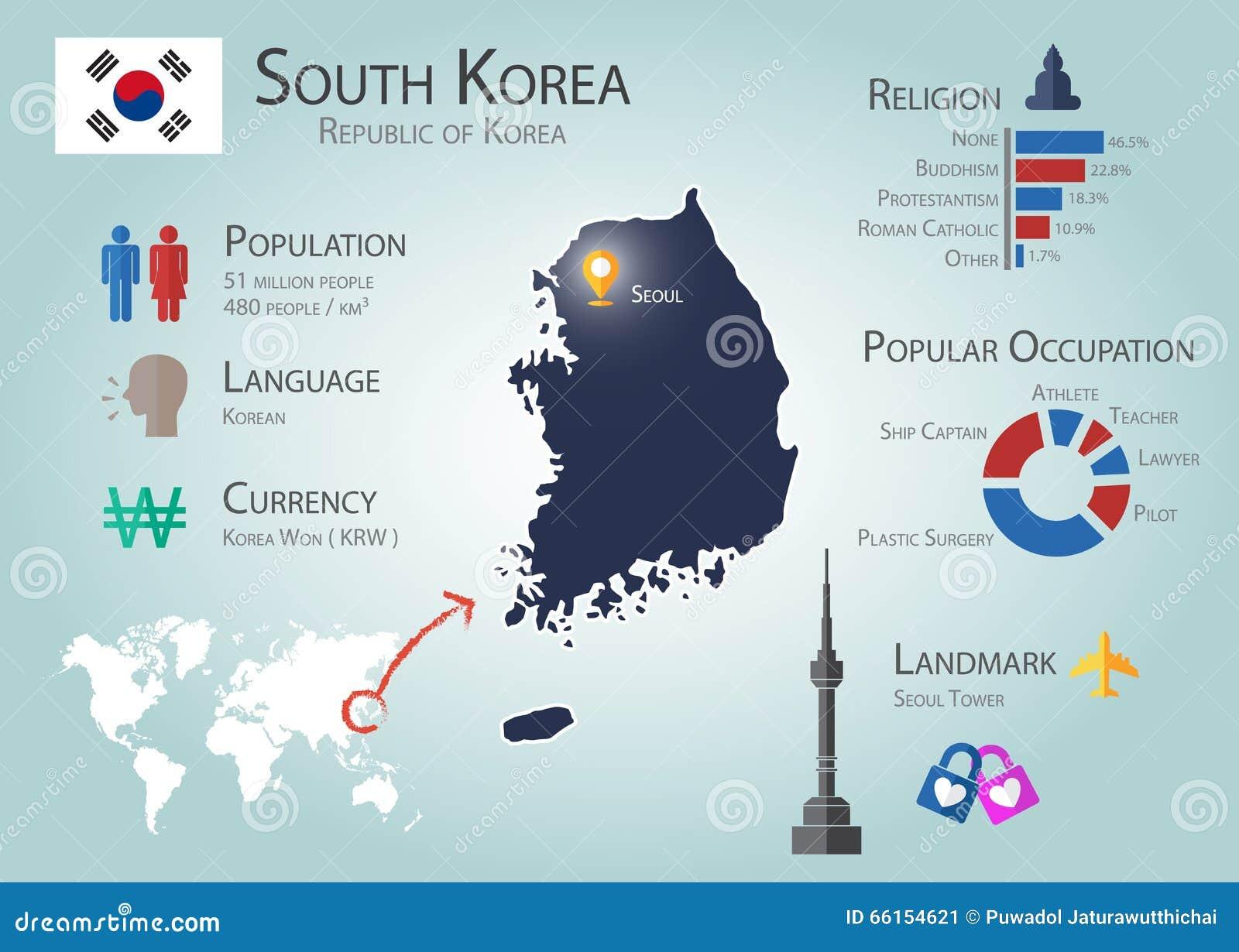 Südkorea Infographics