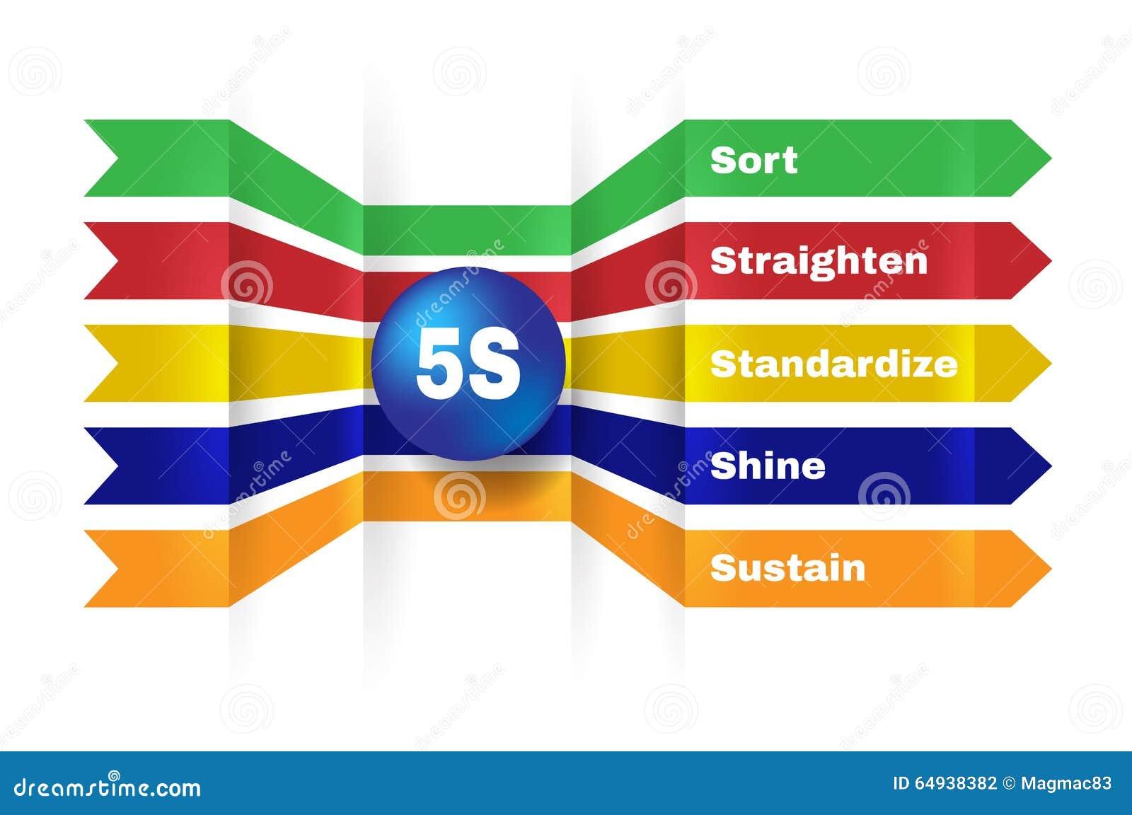 5S. Kaizen Management Methodology. Stock Illustration ...