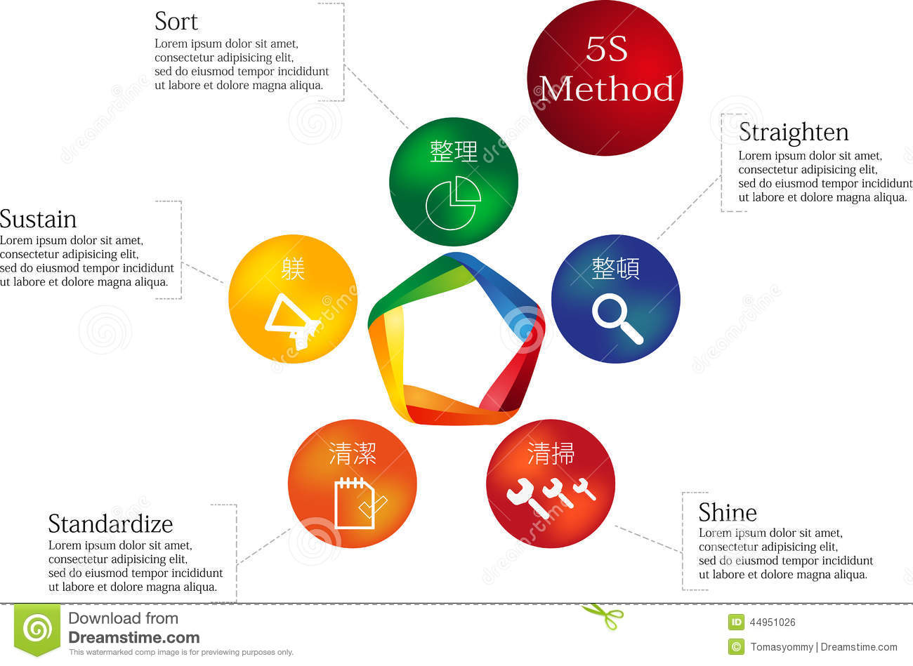 Infographic with 5S Method performed by colored elements.