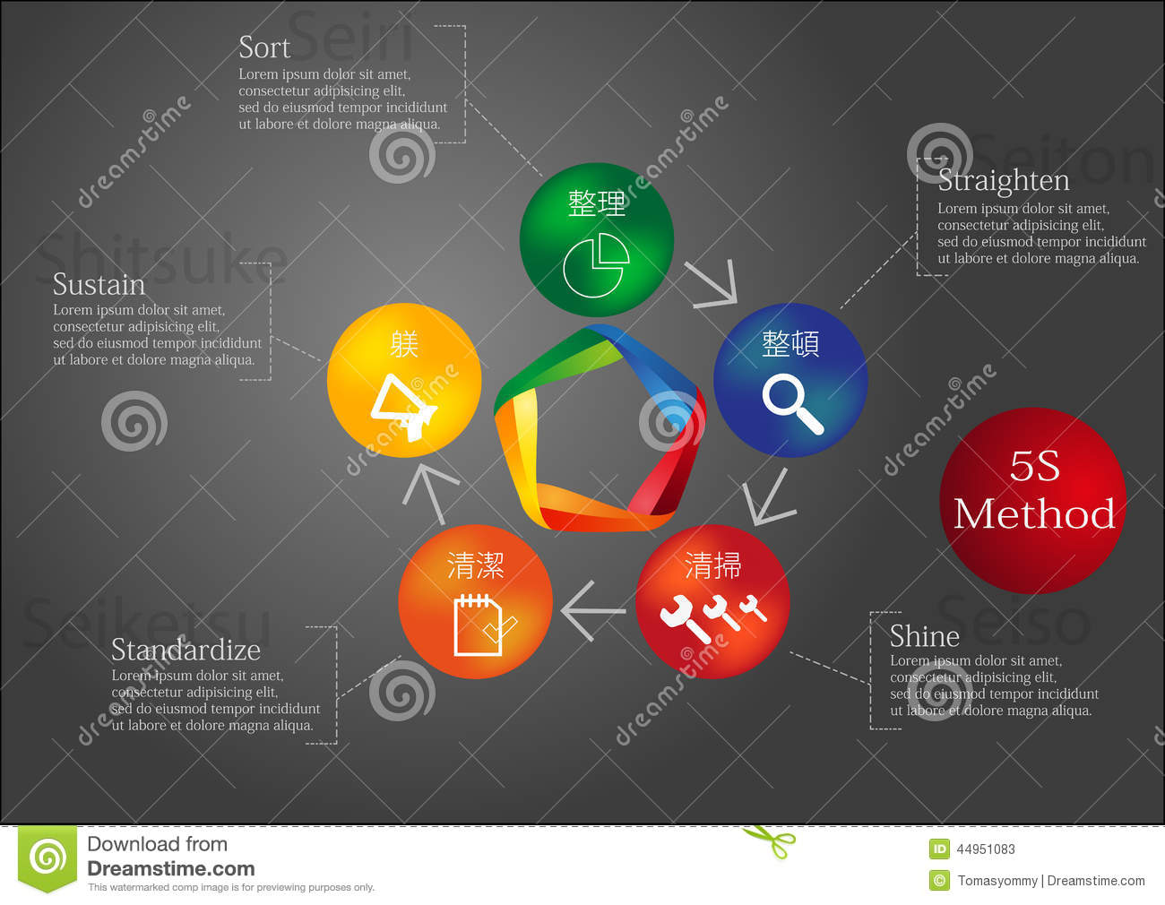 5s methodology 5s methodology is the fundamental step of the lean journey you cannot start without 5s methodology in this video the steps and the tips.