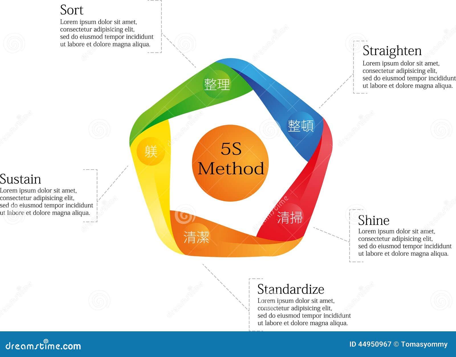 5s methode vector illustratie illustratie bestaande uit teken 44950967. Black Bedroom Furniture Sets. Home Design Ideas
