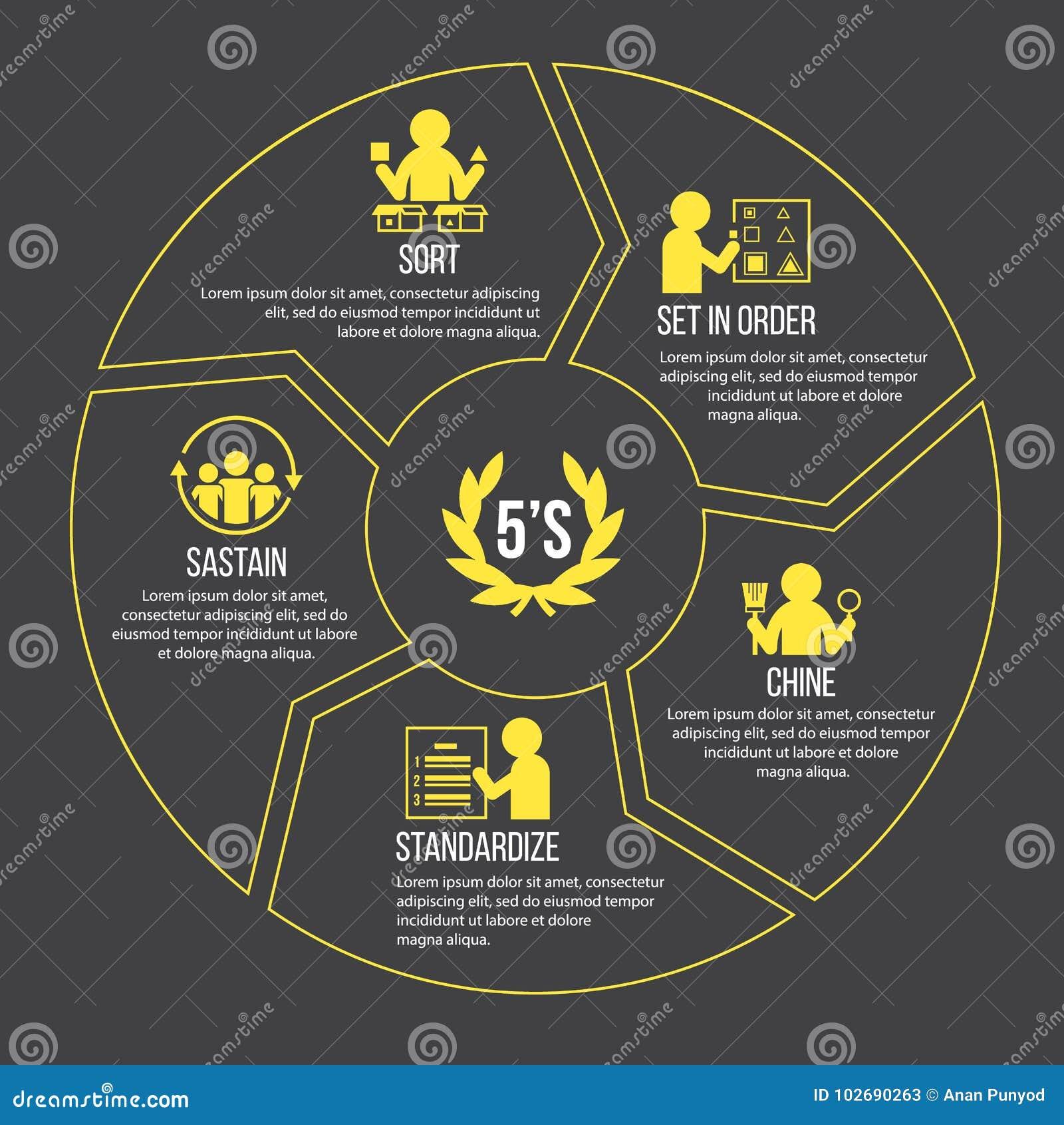 5S Methodology Management. Sort. Set In Order. Shine