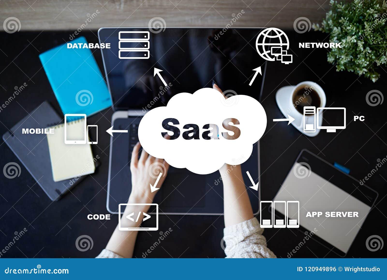 SaaS,软件作为服务 互联网和网络连接概念
