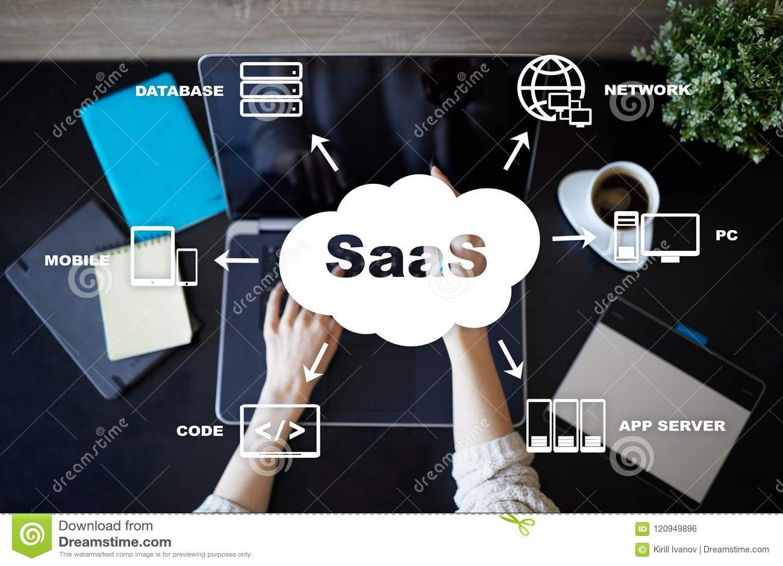 SaaS, logiciel comme service Concept d Internet et de gestion de réseau