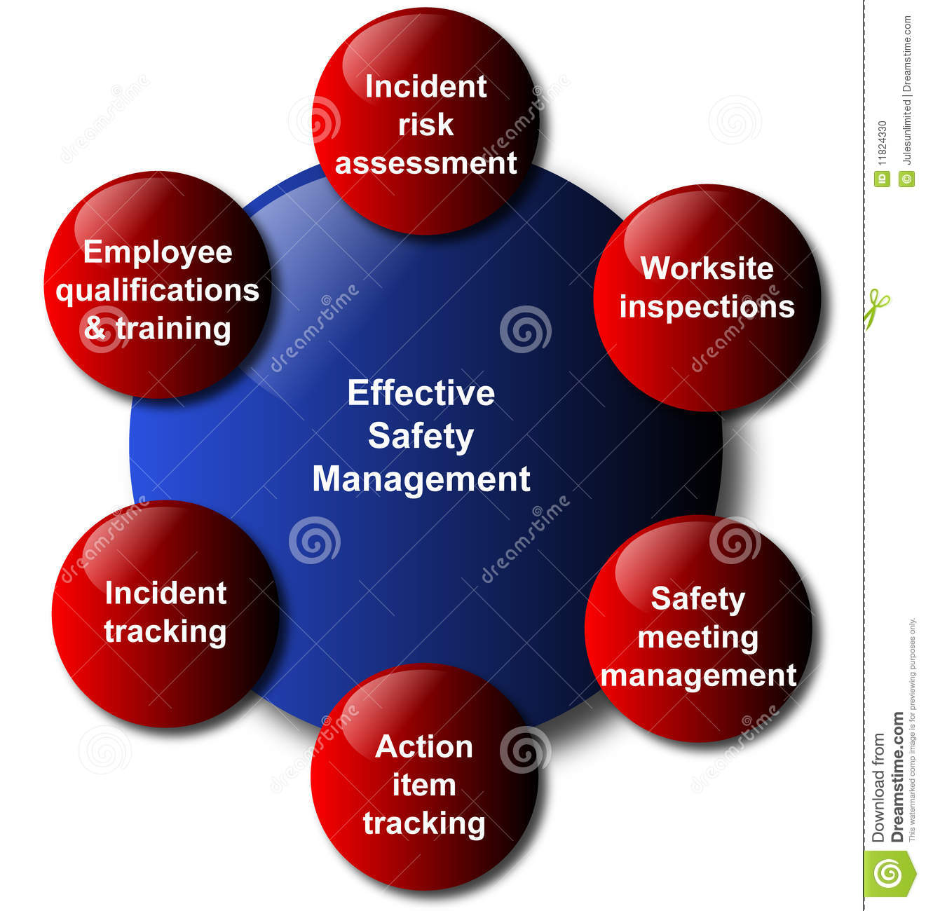 Safety Management Model Business Diagram Stock Vector