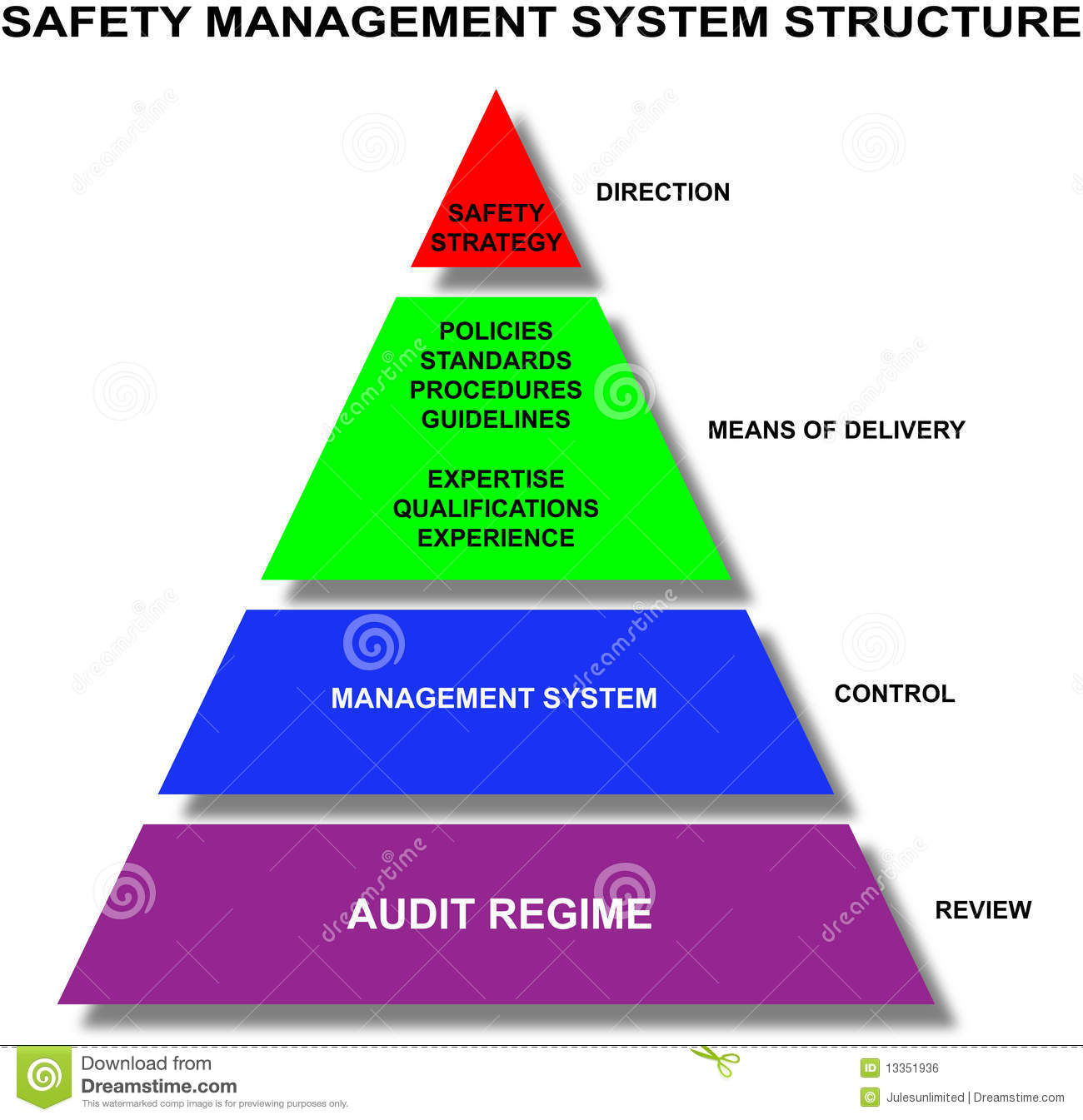 Safety Management System Royalty Free Stock Image Image