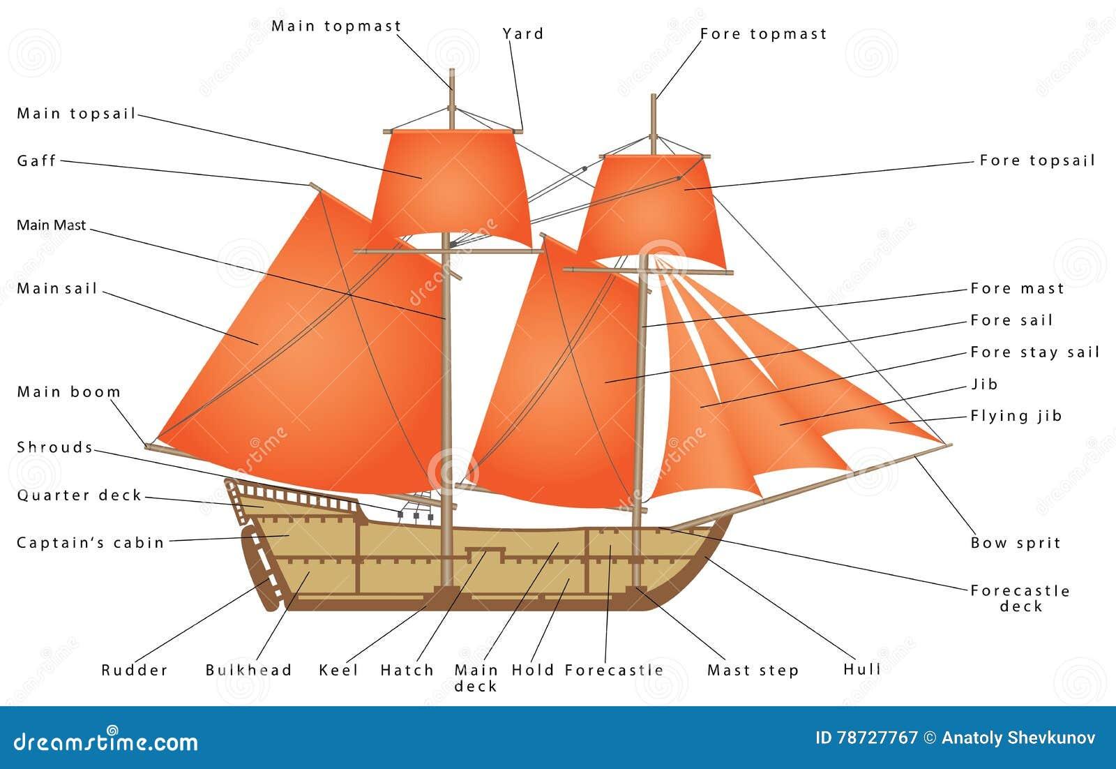 sailboat parts sailing ship diagram sailing boat pirate ship 78727767 sailboat stock vector illustration of yacht, windy, antique 78727767