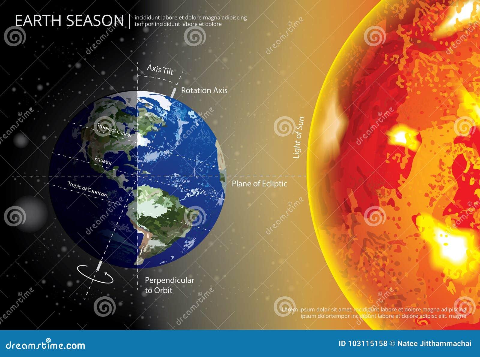 Saison changeante de la terre