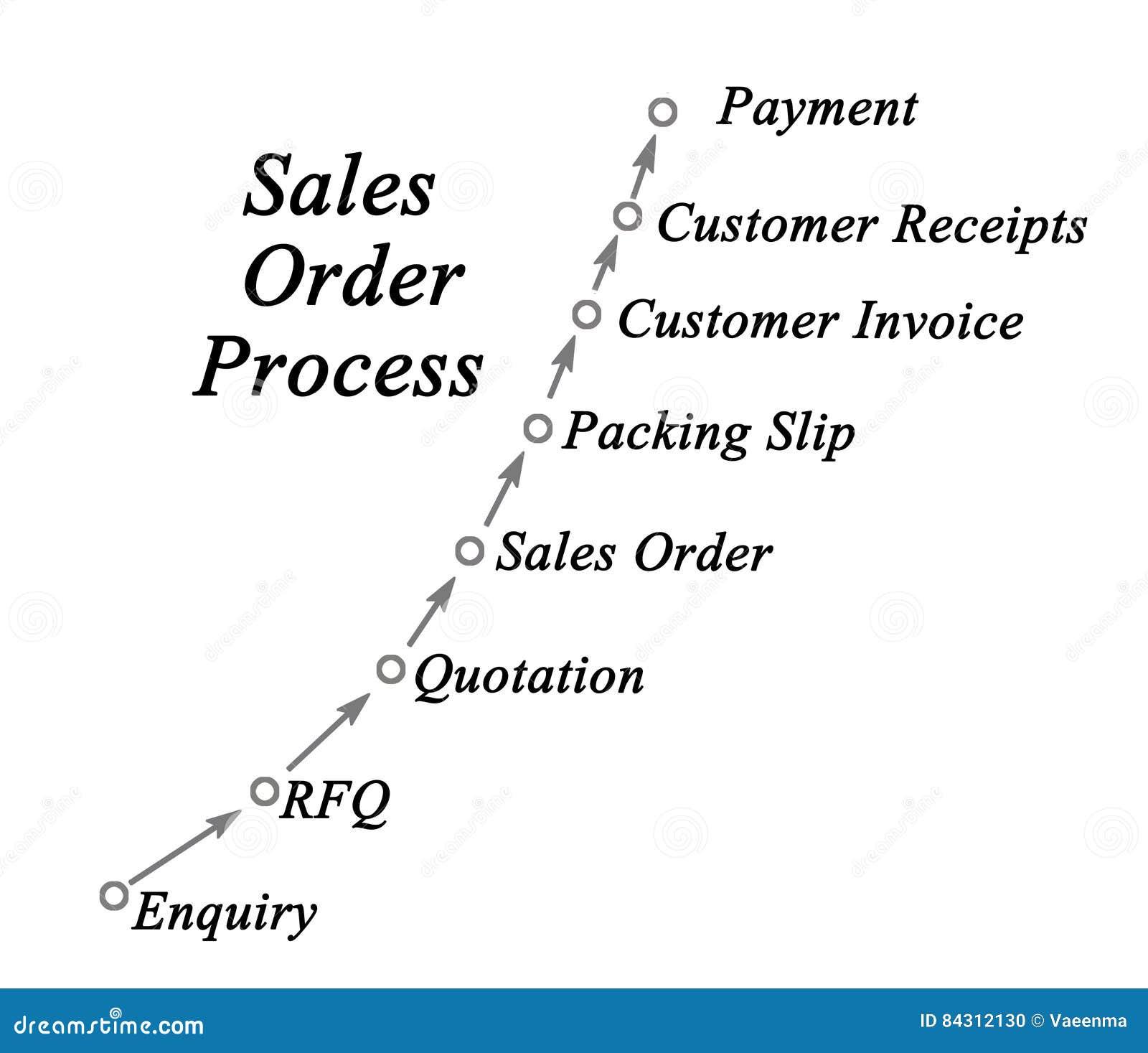 sales order processing management stock illustration illustration