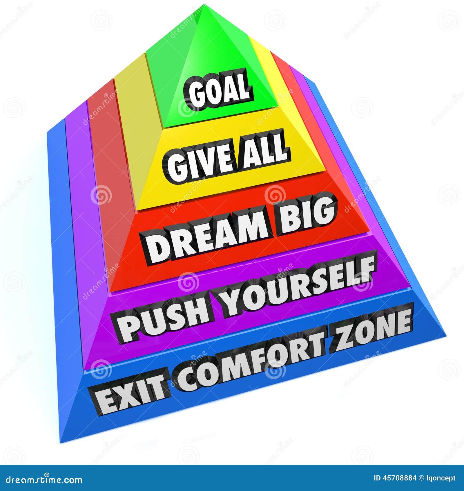 Salga los pasos ideales de la pirámide del cambio del empuje usted mismo de la zona de comodidad