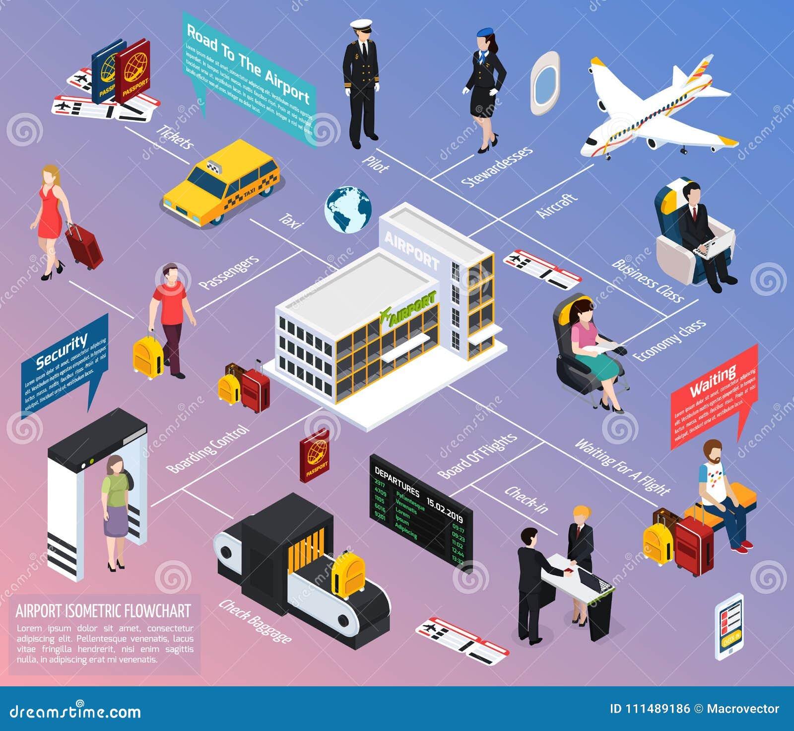 Samolotowi pasażery I załoga Isometric Flowchart