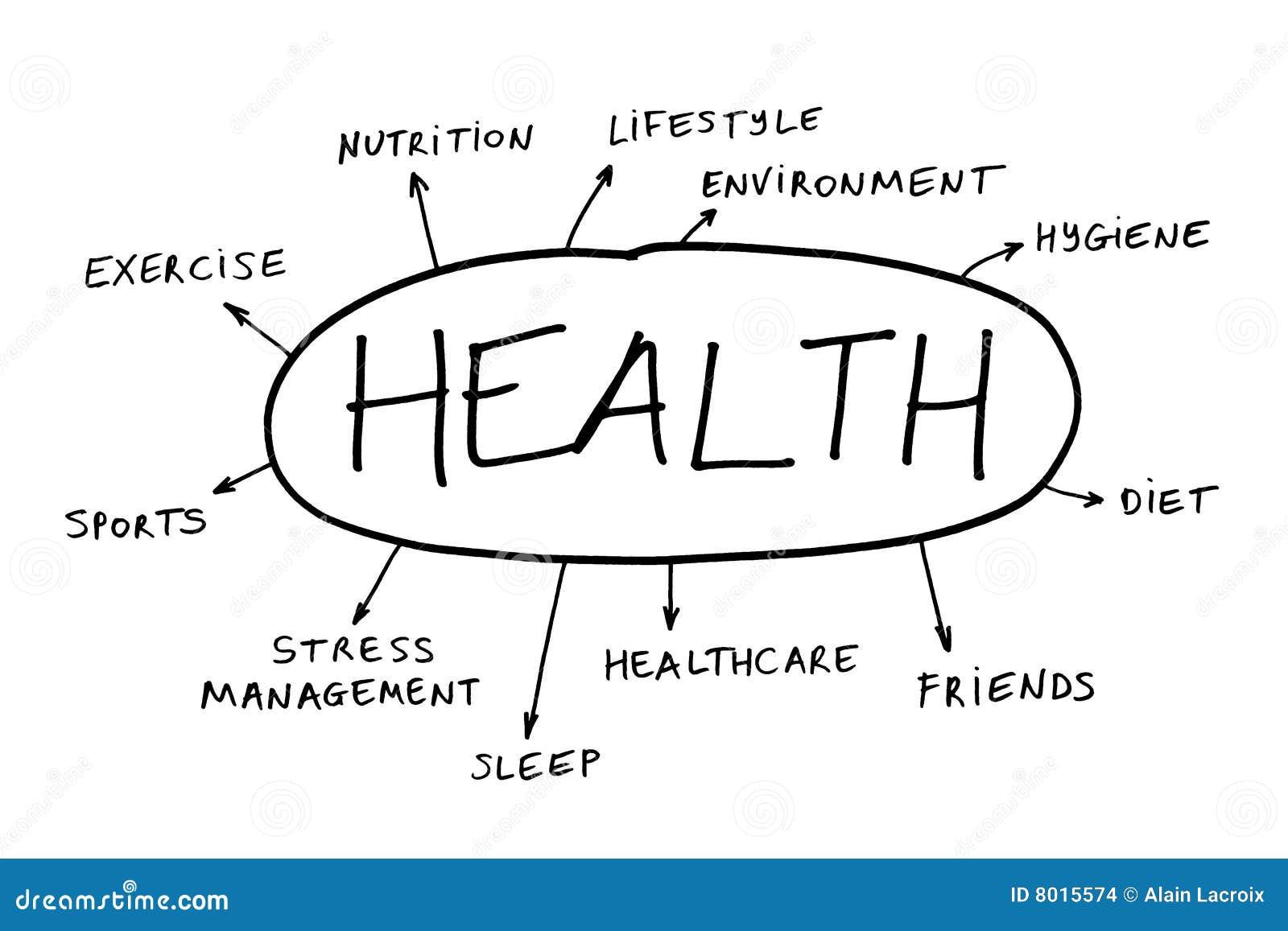 Santé de concept
