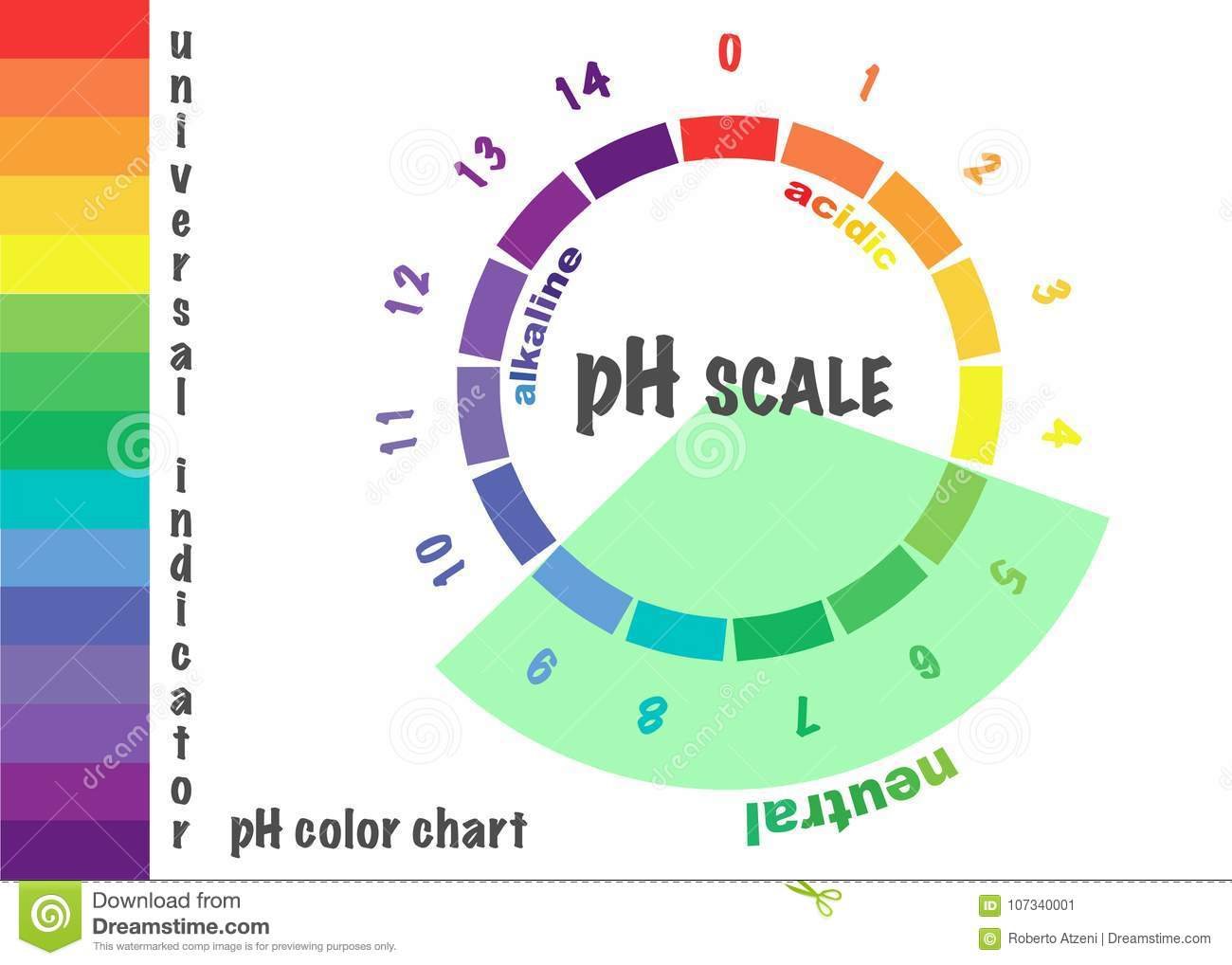 Ph color indicator chart choice image free any chart examples ph color indicator chart choice image free any chart examples ph color indicator chart gallery free nvjuhfo Images