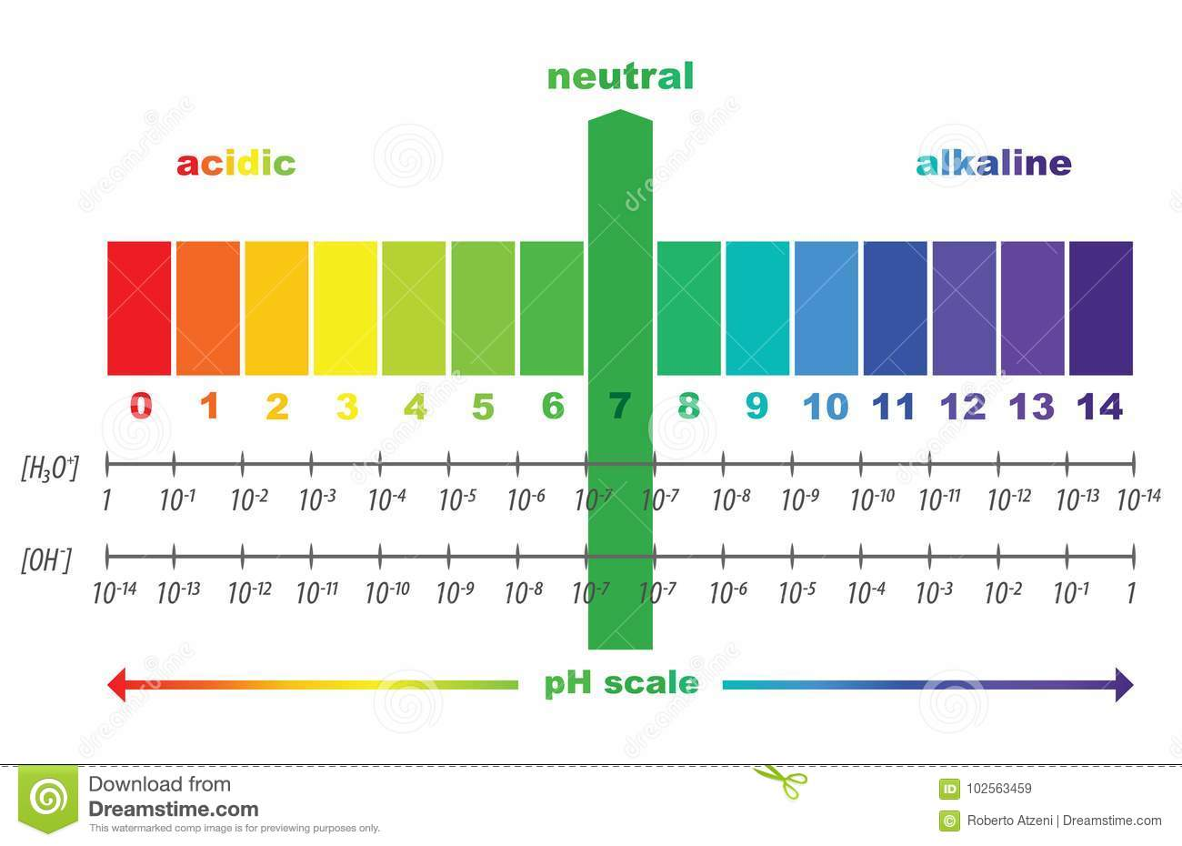 scale of ph value for acid and alkaline solutions stock