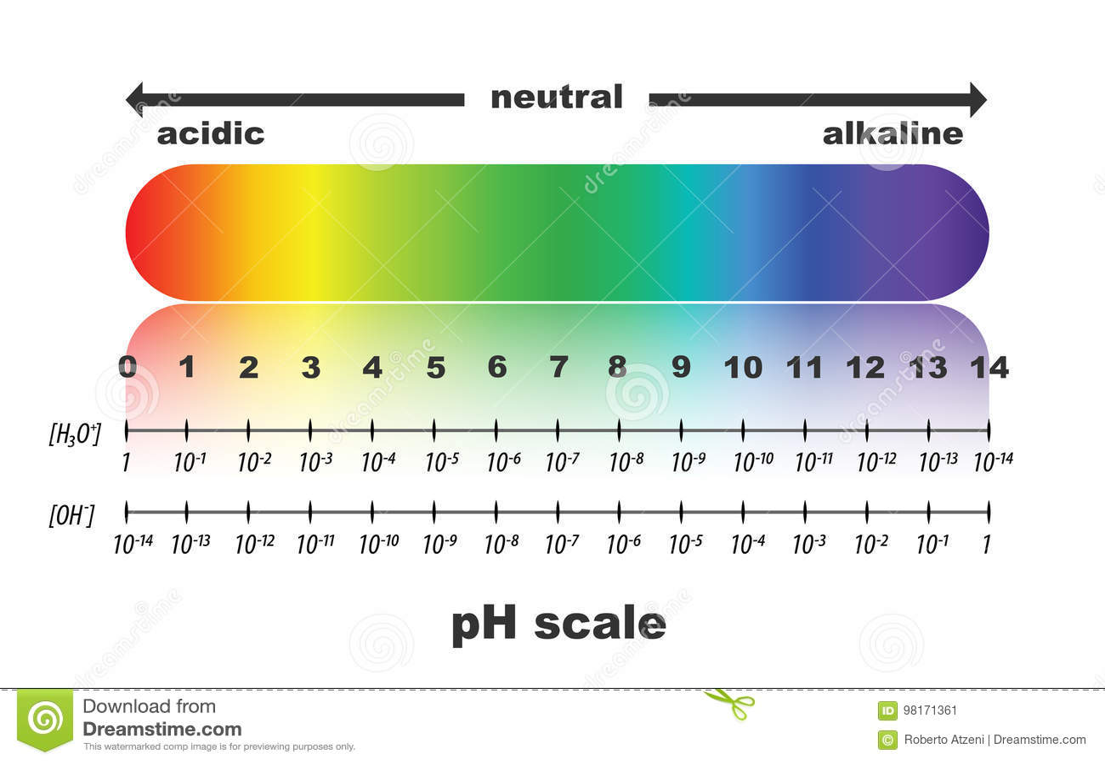 ph scale value , ph paper test , illustration