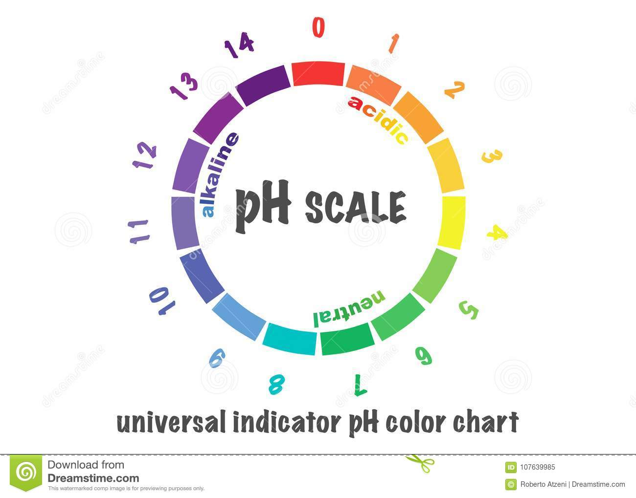 Ph level color chart gallery free any chart examples universal ph indicator color chart image collections free any indicator color chart choice image free any nvjuhfo Choice Image