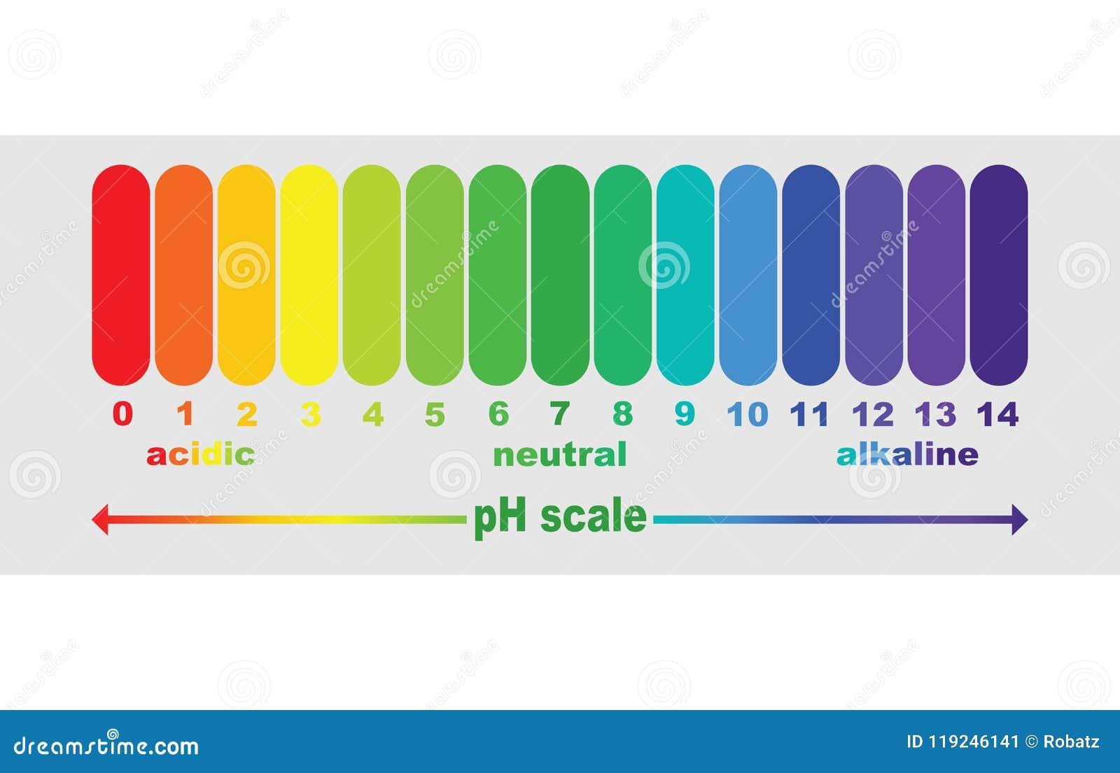 Schaal van ph waarde voor zure en alkalische oplossingen,