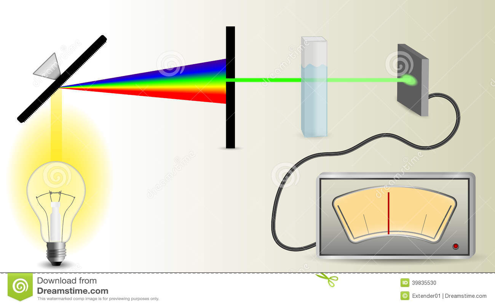 Schema del meccanismo di spettrofotometria