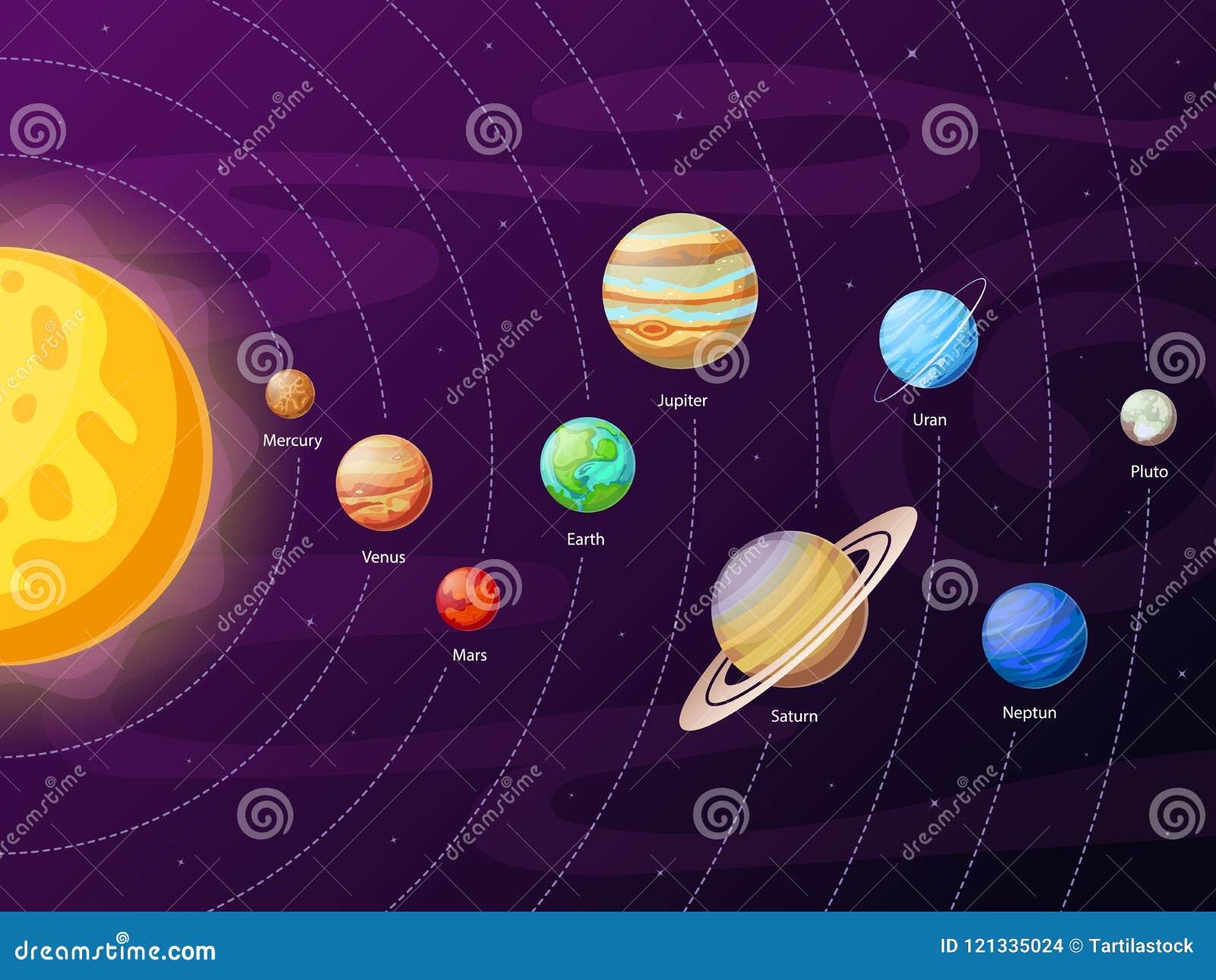 Schema del sistema solare del fumetto Pianeti nelle orbite planetarie intorno al sole Istruzione astronomica del vettore dei sist