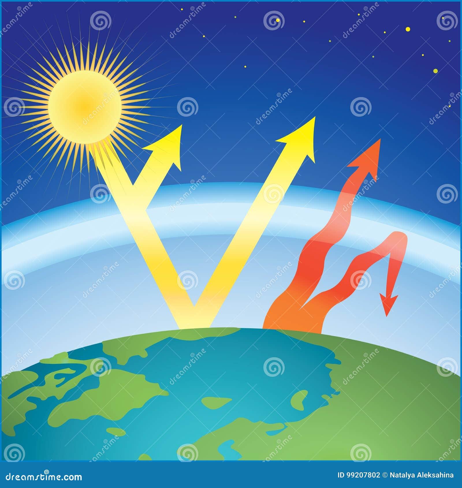 Schema di effetto serra