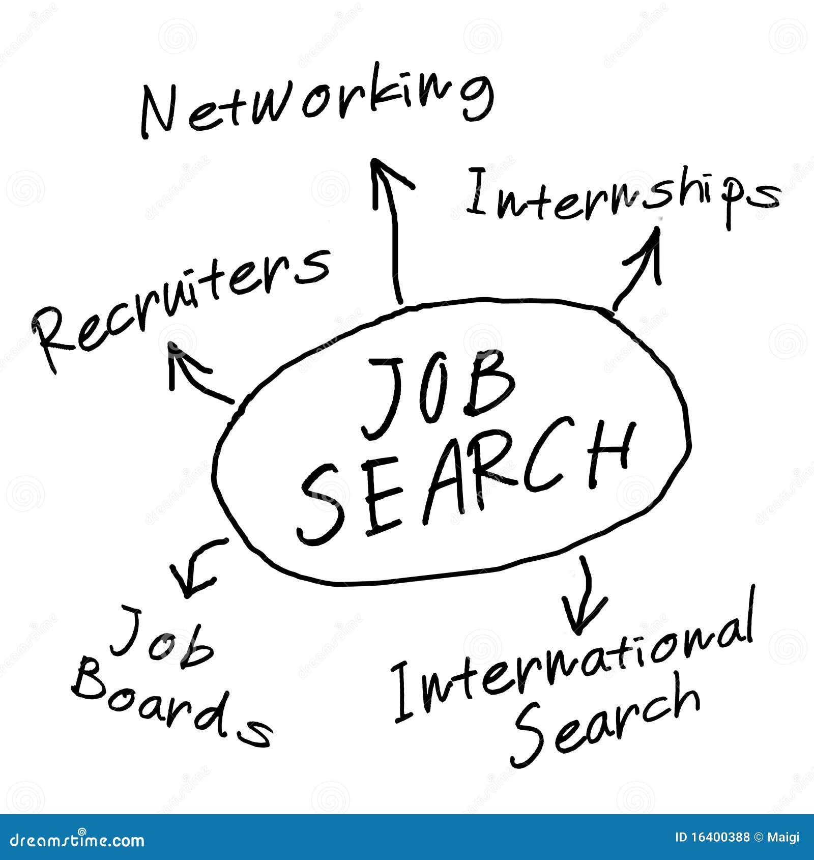 Schema di ricerca di lavoro