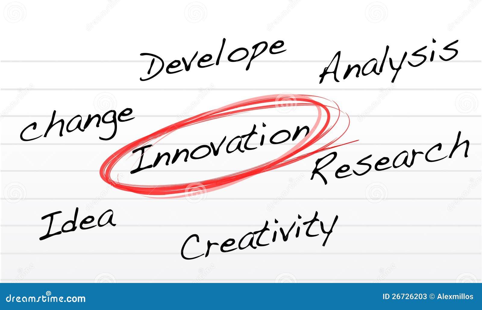 Schema di selezione dell innovazione su un documento del blocchetto per appunti