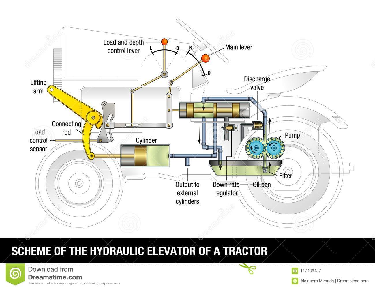 scheme of the hydraulic elevator of a tractor explanatory. Black Bedroom Furniture Sets. Home Design Ideas