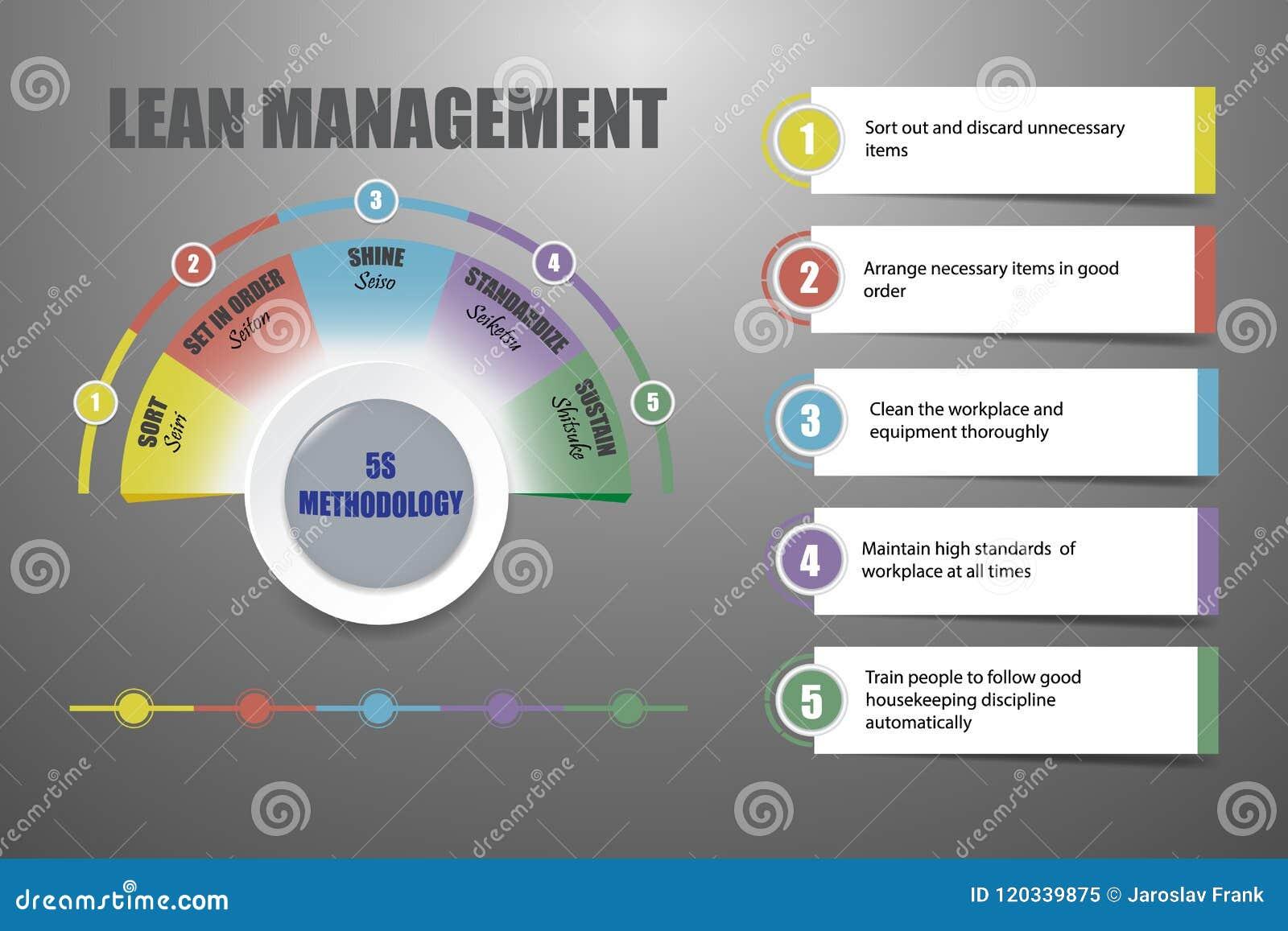 Schlankes Management - Konzeptvektor der Methodologie 5S