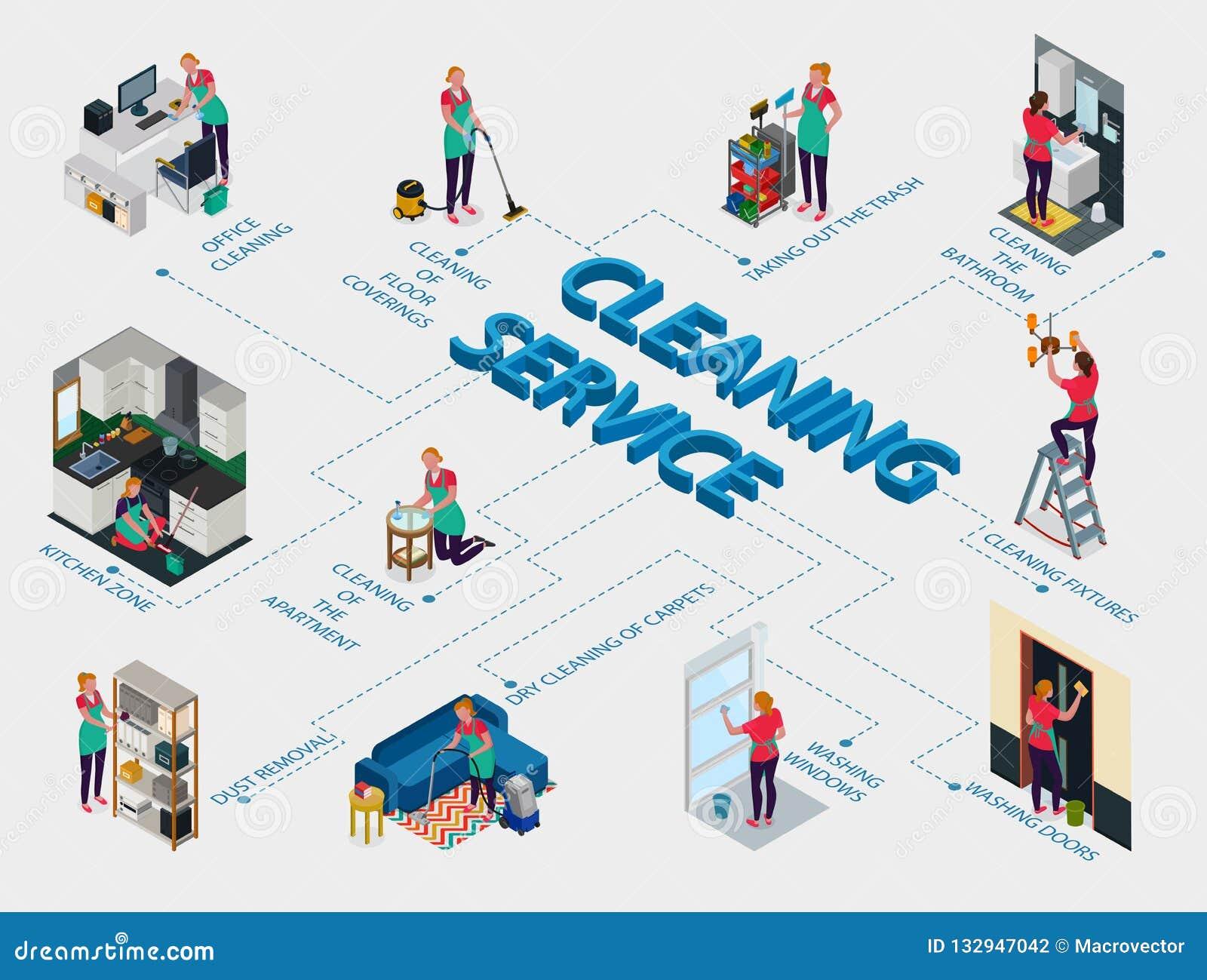 Schoonmakend de Dienst Isometrisch Stroomschema