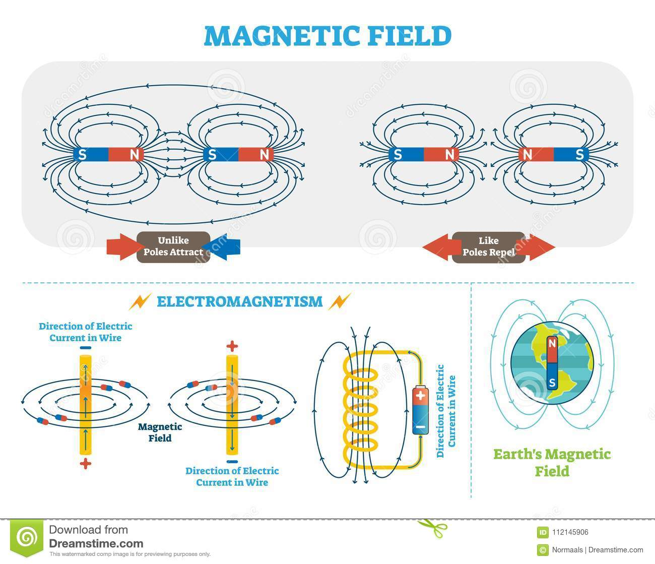 Scientific Magnetic Field and Electromagnetism vector illustration scheme. Electric current and magnetic poles scheme.