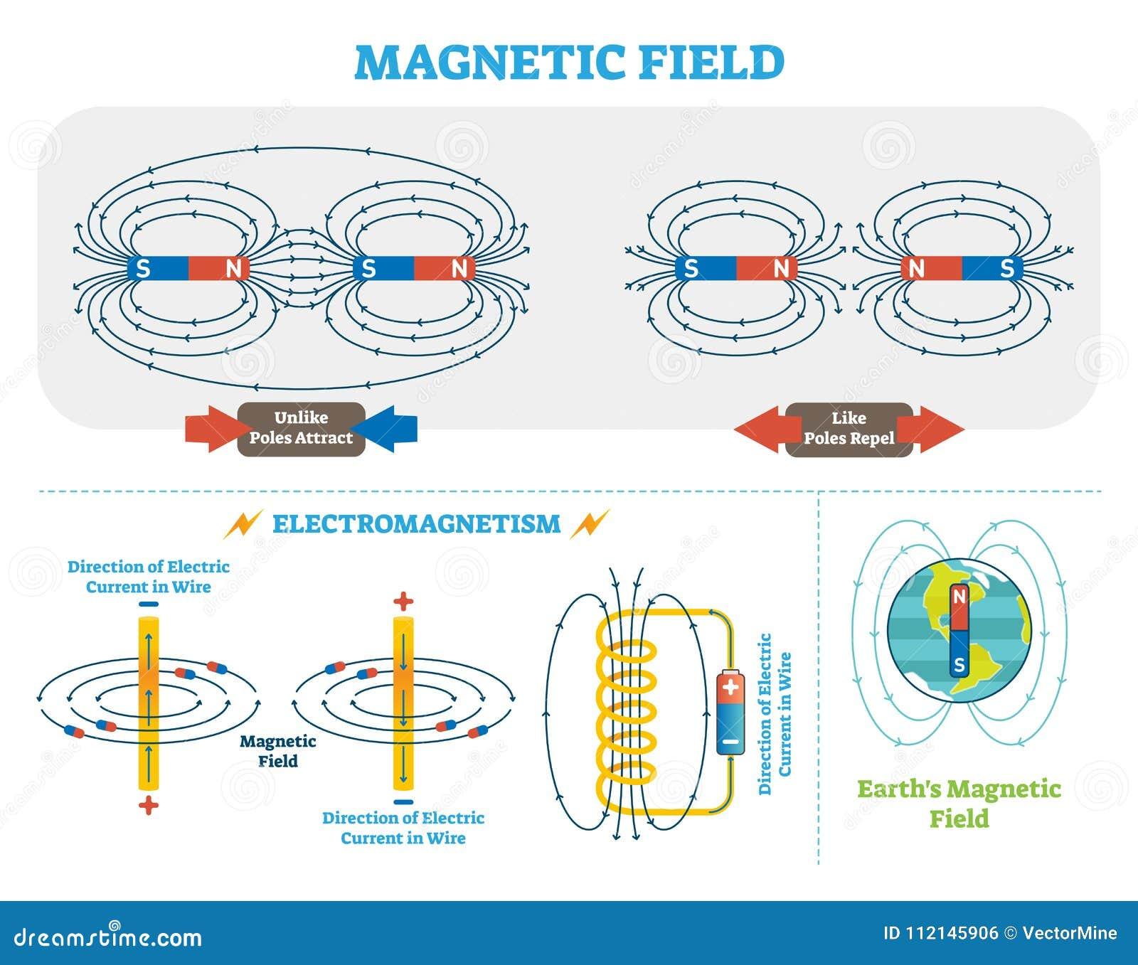 Electromagnetism Stock Illustrations  U2013 440 Electromagnetism Stock Illustrations  Vectors