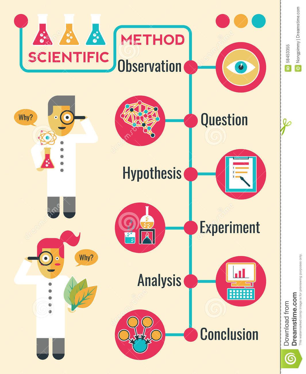 hypothesis research methodology Variables (ie, hypothesis-testing research studies) 112 research methods versus methodology: research methods include all those techniques/methods that are on the other hand, research methodology is the way in which.