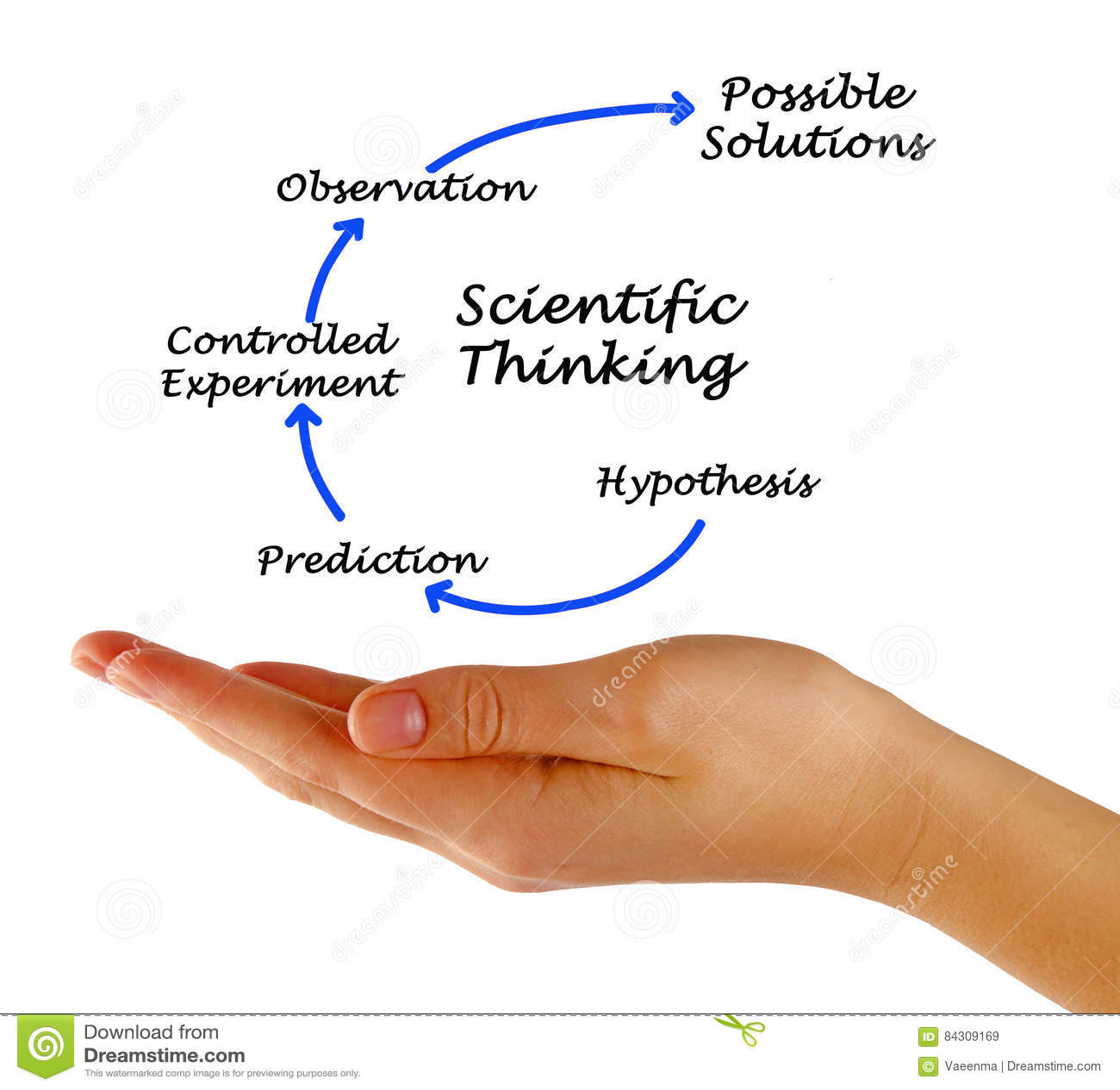 Scientific thinking stock image image of experiment 84309169 scientific thinking pooptronica Image collections