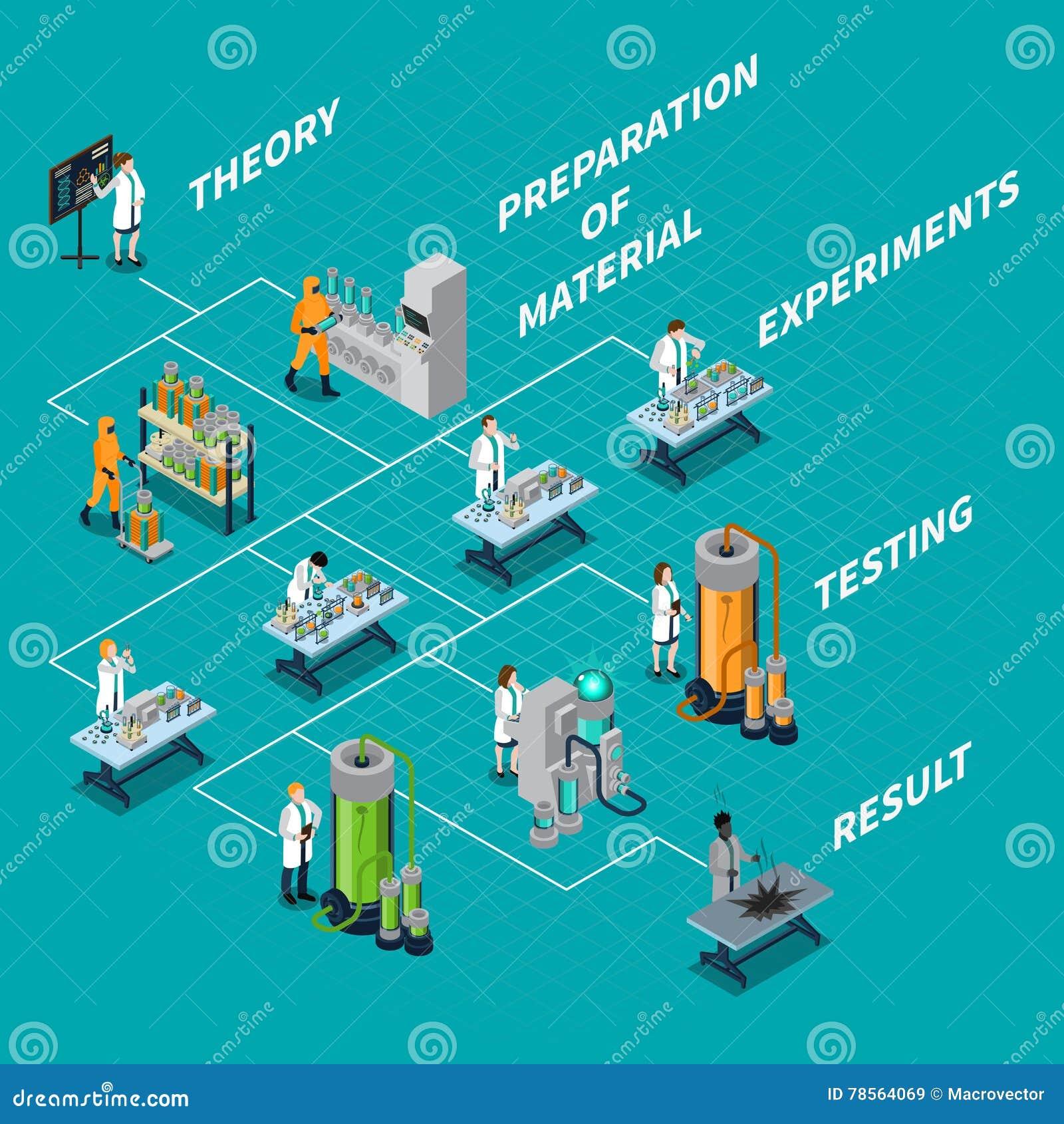 Scienza e diagramma di flusso della gente