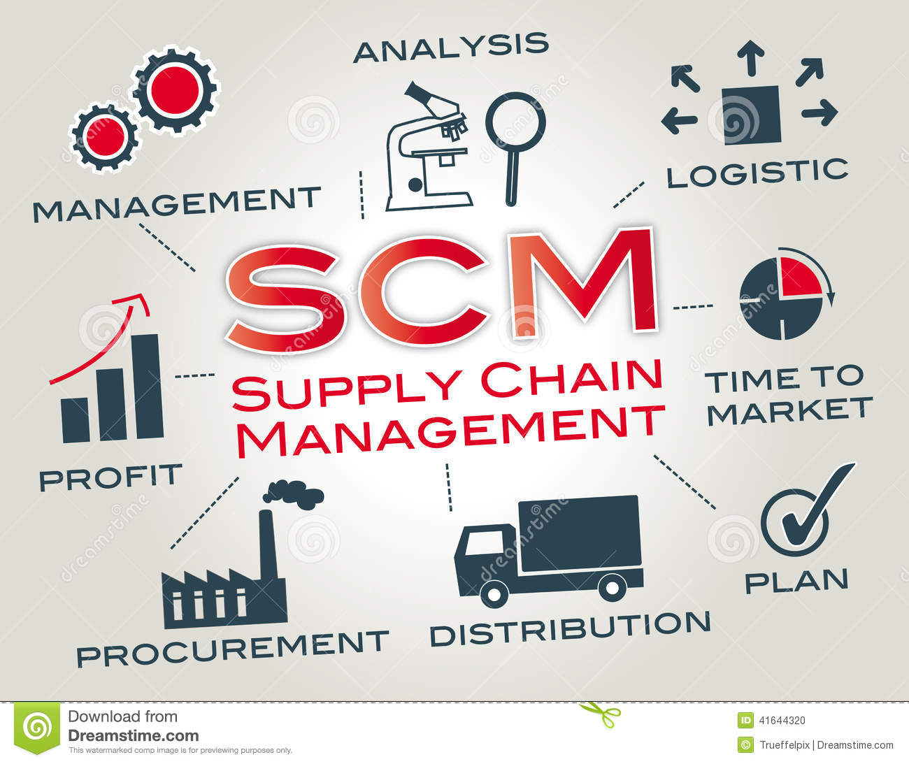thesis supply chain management