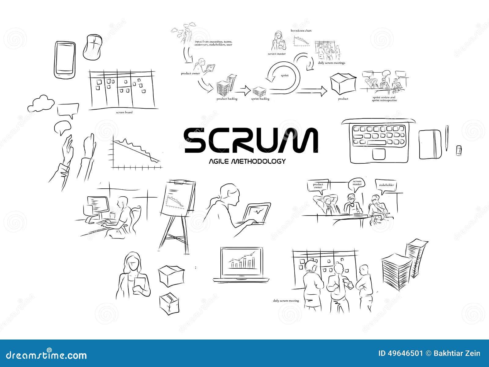 software development life cycle methodologies