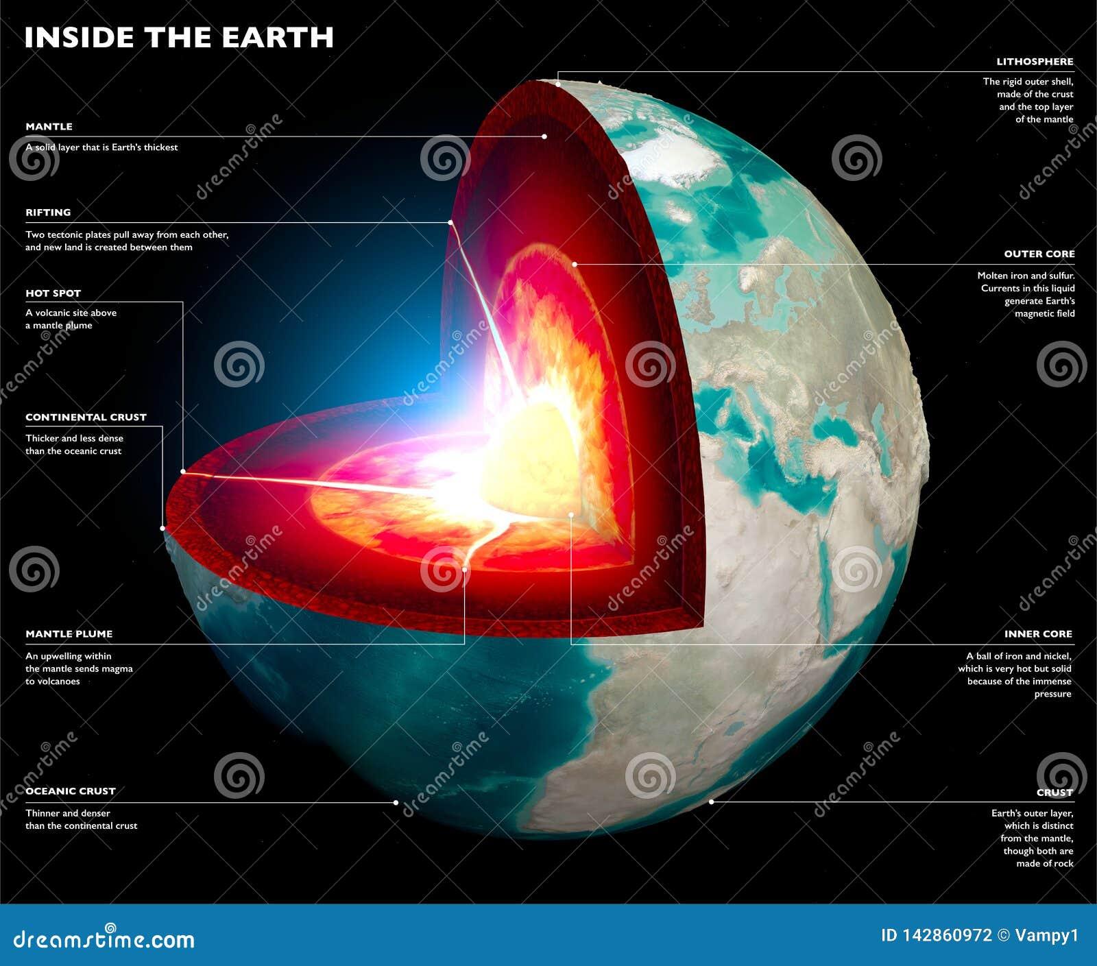 Seção da terra, globo Camadas do núcleo e do solo A superfície de terra e a seção da terra