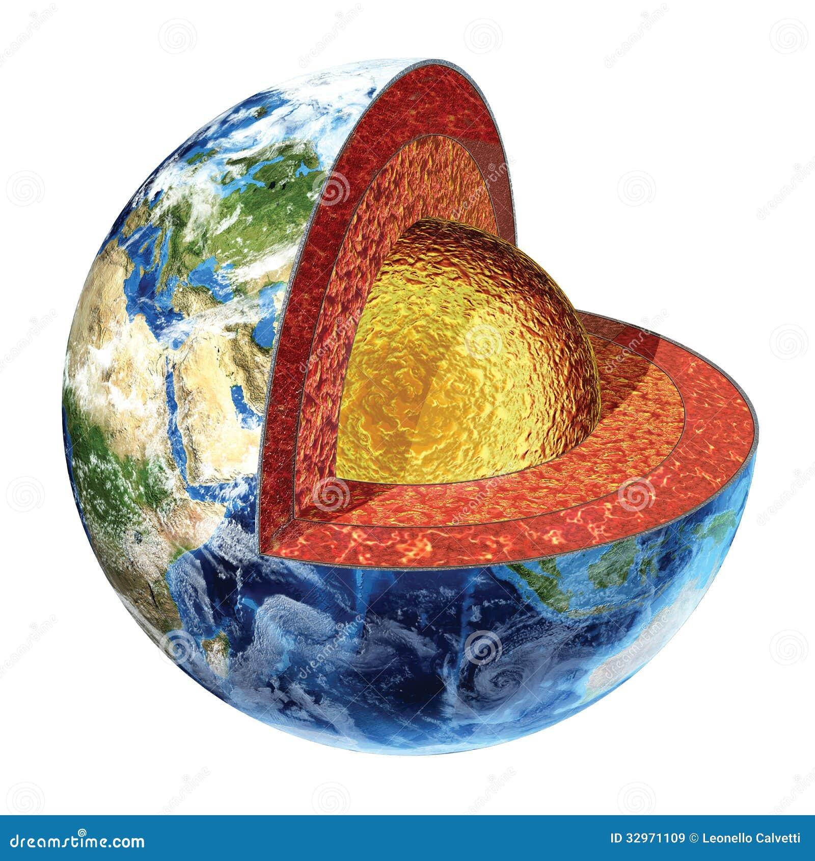 Seção transversal da terra. Versão exterior do núcleo.