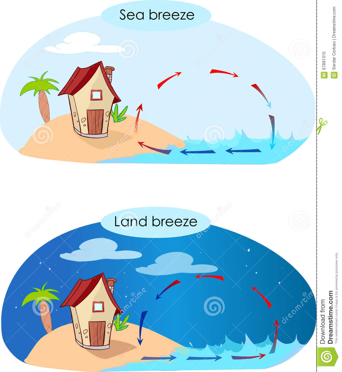 land breeze information A land breeze is a breeze blowing toward the sea from the land is is common at night, when it is also called a katabatic wind, generated as the land cools.