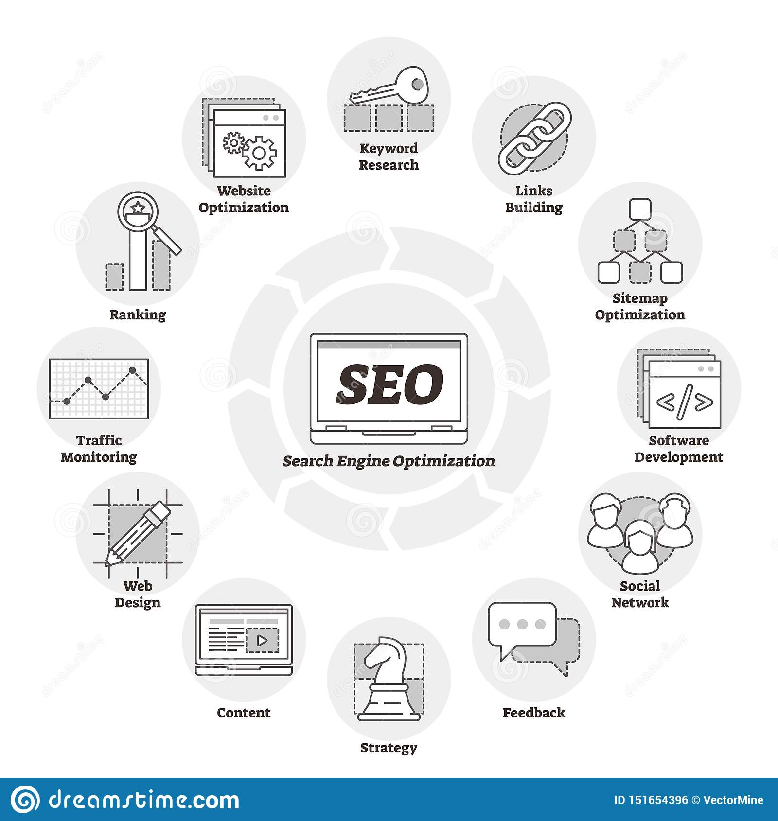 Search engine optimization or SEO vector illustration. Web page improvement